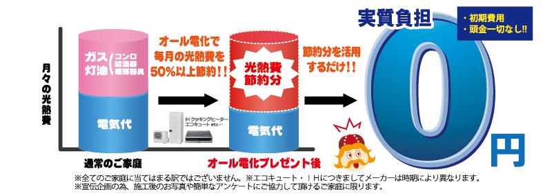オール電化(エコキュート)実質無料 スタイルホーム株式会社 神戸本店